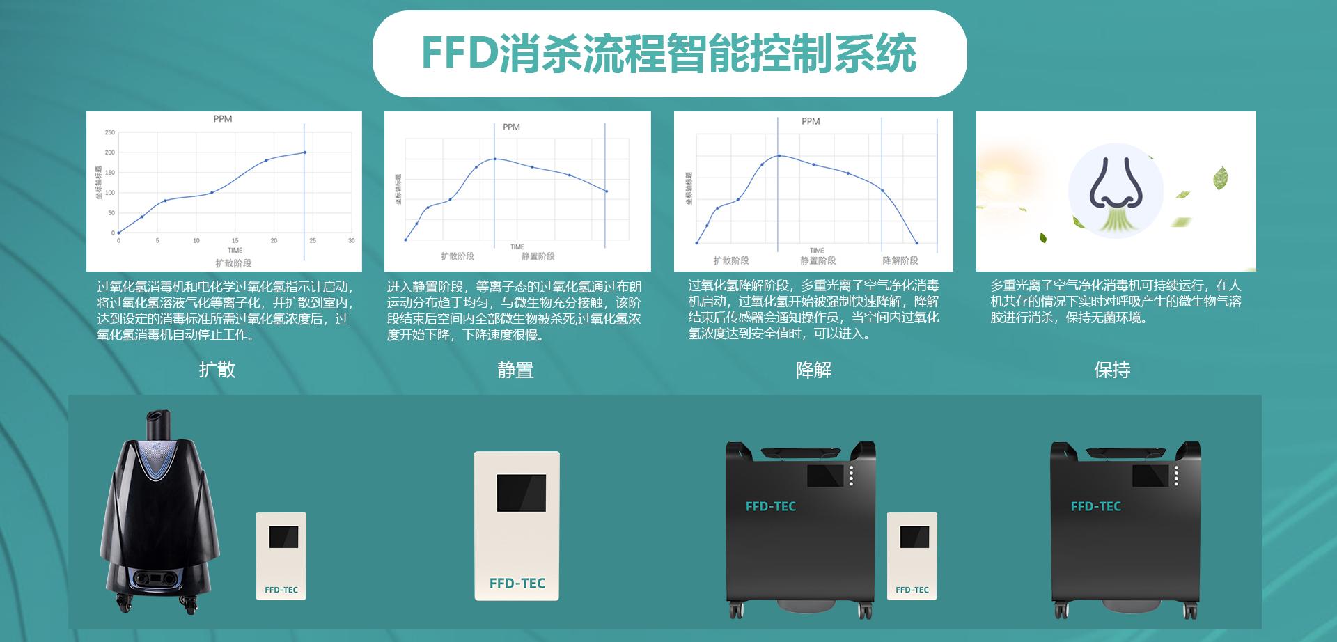 FFD智能物联网消杀系统